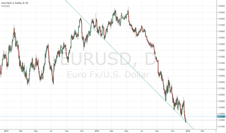 EURUSD: EURUSD Daily Price bouncing off the Long term trend line
