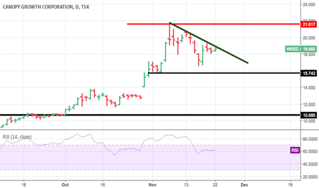 WEED: Possible pullback to 13