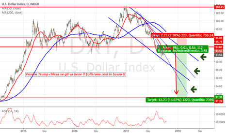 DXY: $$$$ dollarone in SHORT