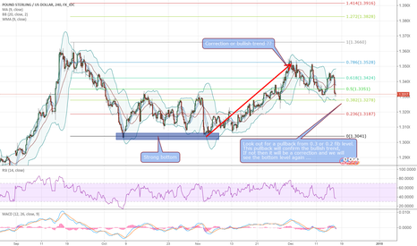 GBPUSD: GBPUSD in consolidation. Look out for price action
