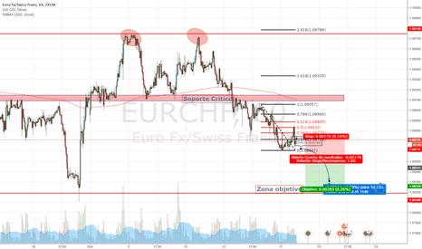 EURCHF: Posibilidad de corto plazo