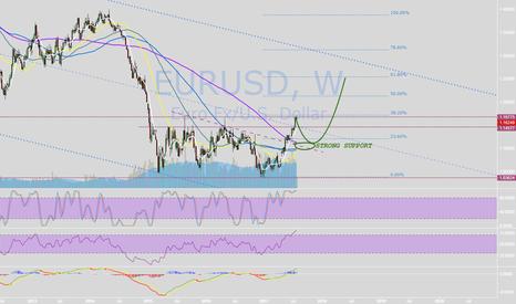 EURUSD: EURO, POUND, and DOLLAR