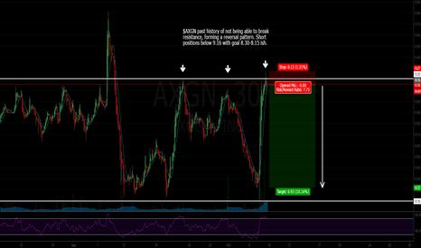 AXGN: AXGN potential short trade / 10.00 % / 7.75 risk reward ratio.