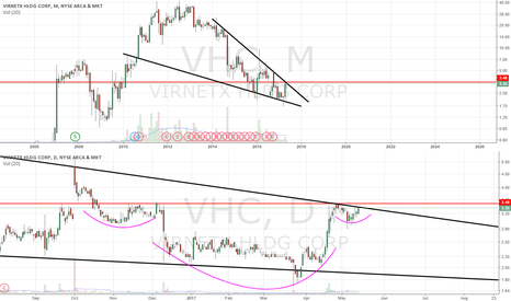 VHC: Setting up for big massive breakout. Bullish call flow friday