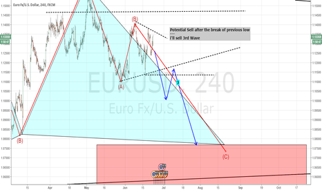 EURUSD: Potential Sell Setup - Currently stealth mode