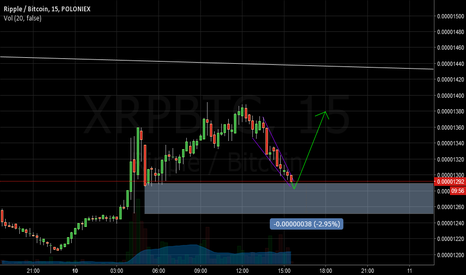 XRPBTC: XRP Shortterm M15 Wedge Pattern
