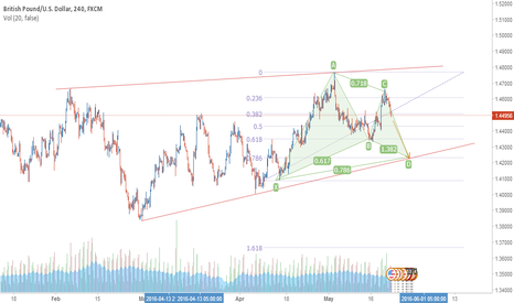 GBPUSD: My Thought on GBPUSD Move