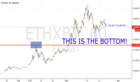 ETHXBT: Bottom feeders, be patient!