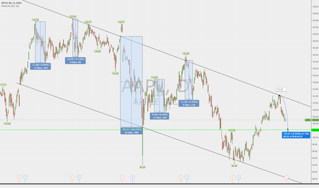 AAPL: How far will AAPL drop from earnings?