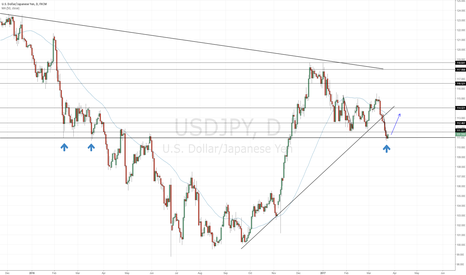USDJPY: Possible USDJPY retracement