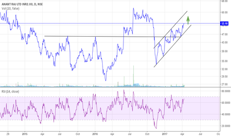ANANTRAJ: Anant Raj Ltd showing strength - Trading in Upward channel (BUY)