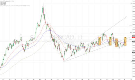USDCAD: USDCAD... 1.34 recent interaction