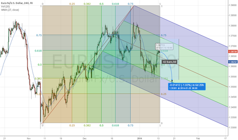 EURUSD: Sell USD