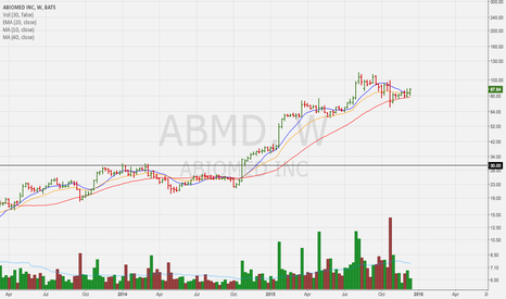 ABMD: $30 to $110 in 10 months.