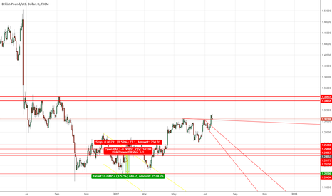 GBPUSD: GBPUSD Finished Retrace, Good To Long