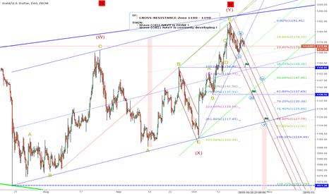 XAUUSD: Next-Days-Target: 1136 = wave ((iii)), IF Resistance-Zone 1180