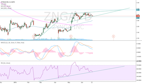 ZNGA: Possible rising wedge?