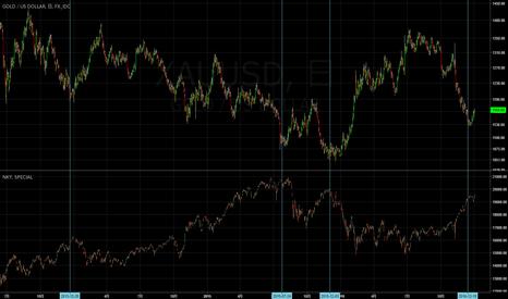 XAUUSD: 金の上昇がもたらす帰結