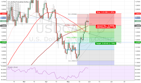 USDCAD: Counter trend trade USDCAD