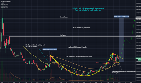 VIBEBTC: VIBE/BTC, Clear Cup And Handle Has Formed! 80% Or 140% Profit.