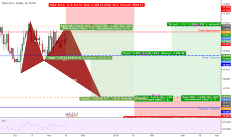 XAGUSD: BUTTERFLY BULL | D | SHORT & LONG