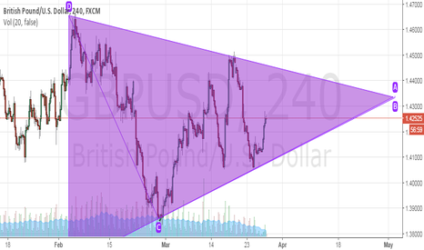 GBPUSD: GBP/USD 1h    TRIANGLE PATTERN
