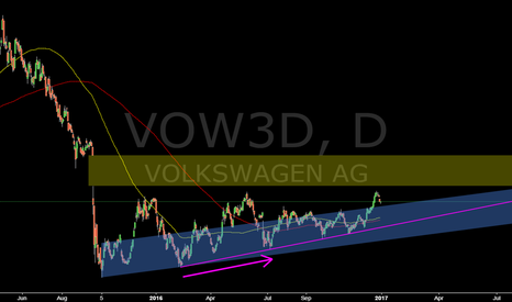 VOW3:  VOW3D @ daily @ doesn`t postponed mean canceled? We`ll see `17