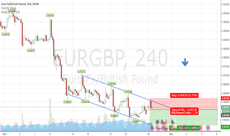 EURGBP: Trending Up - Not Following the trend
