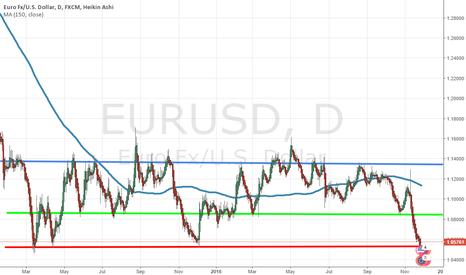 EURUSD: Interesting price levels on the EURUSD