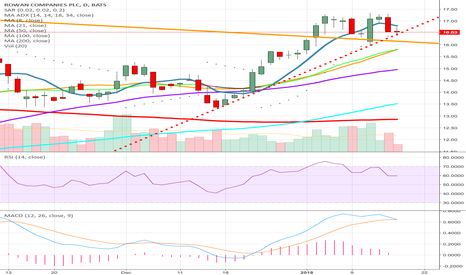 RDC: RDC AT TREND LINE SUPPORT, ONLY ONE WAY UP WITH EXXON MOBIL!