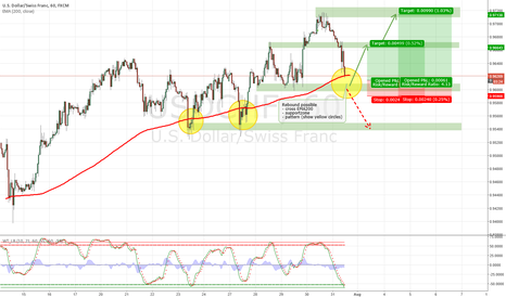 USDCHF: 3 Facts. Rebound USD possible. First target 0.9666.