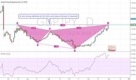 GBPJPY: A good Sell Chance