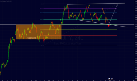 EURJPY: eurjpy possible support.