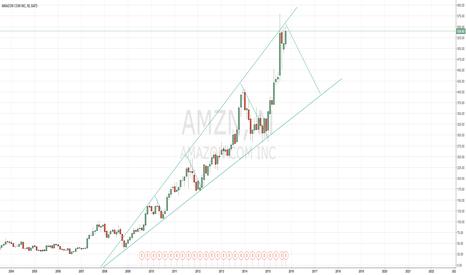 AMZN: Amazon (AMZN) has likely reached a pick.