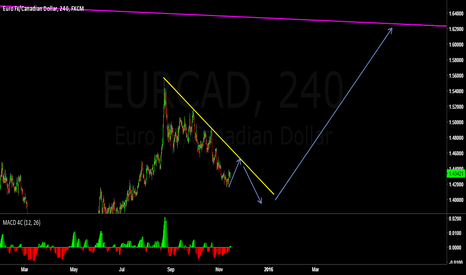 EURCAD: EURCAD near term long