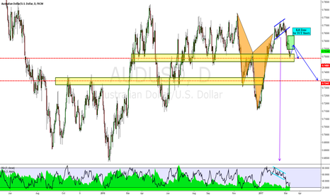 AUDUSD: AUDUSD: Potential Bearish Trend Continuation Trade Opportunity