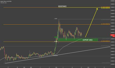 XMYBTC: Myriad VS Bitcoin Upcoming Wave Up