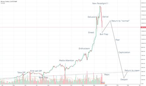 BTCUSD: BTC bubble mania, pop scenario