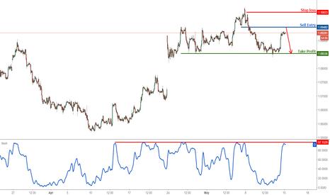 EURUSD: EURUSD profit target reached, prepare to sell