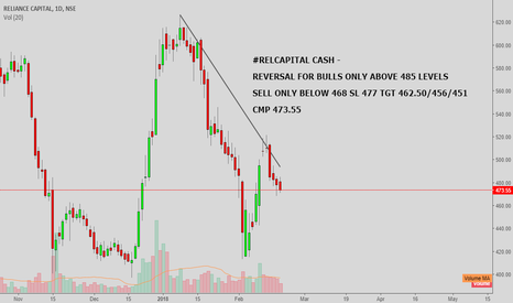 RELCAPITAL: #RELCAPITAL CASH : SELL ONLY BELOW 468 & BULL ABOVE 485