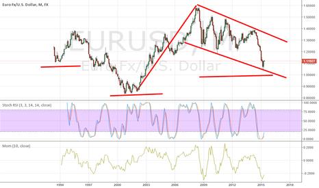 EURUSD: euro-usd