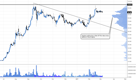 SOU: Awaiting a move higher after consolidation #SOU #AIM