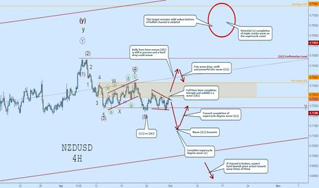NZDUSD: NZDUSD Wave Count:  Road Map with Many Scenarios