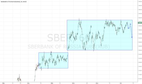 SBER: Сбербанк пила, верхняя граница