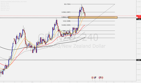 GBPNZD: TREND CONTINUATION- GBP/NZD