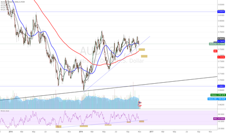 AUDUSD: AUD/USD offers value upside with positive carry