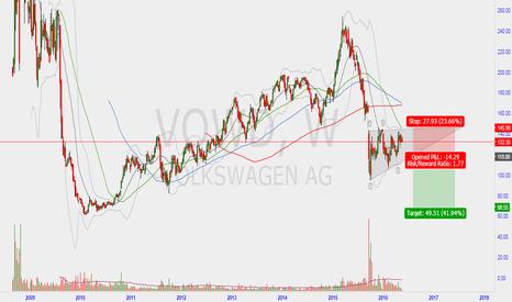 VOW: super bearish triangle