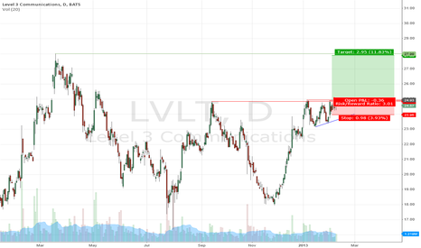 LVLT: Level 3 Communications, LVLT ascending triangle