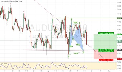 AUDUSD: AUDUSD: Another Bullish Bat pattern
