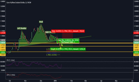EURNZD: Bearish head and shoulders completion for EURNZD